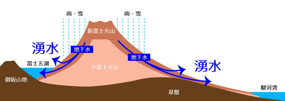 富士山の地下水の図