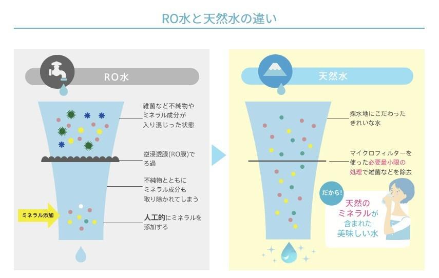 RO水と天然水の違い