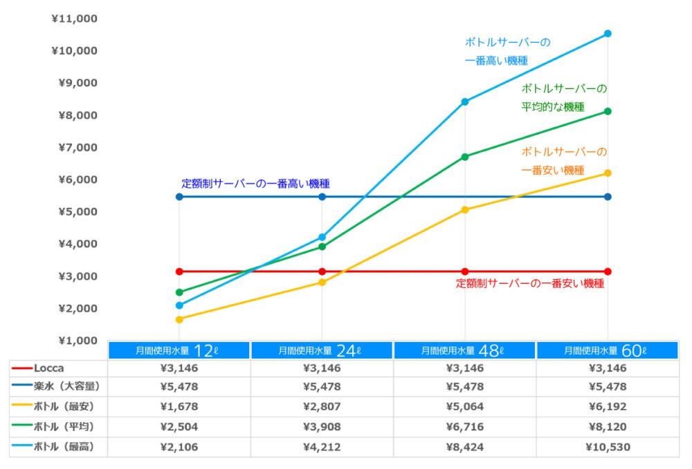 定額ウォーターサーバーの利用比較表