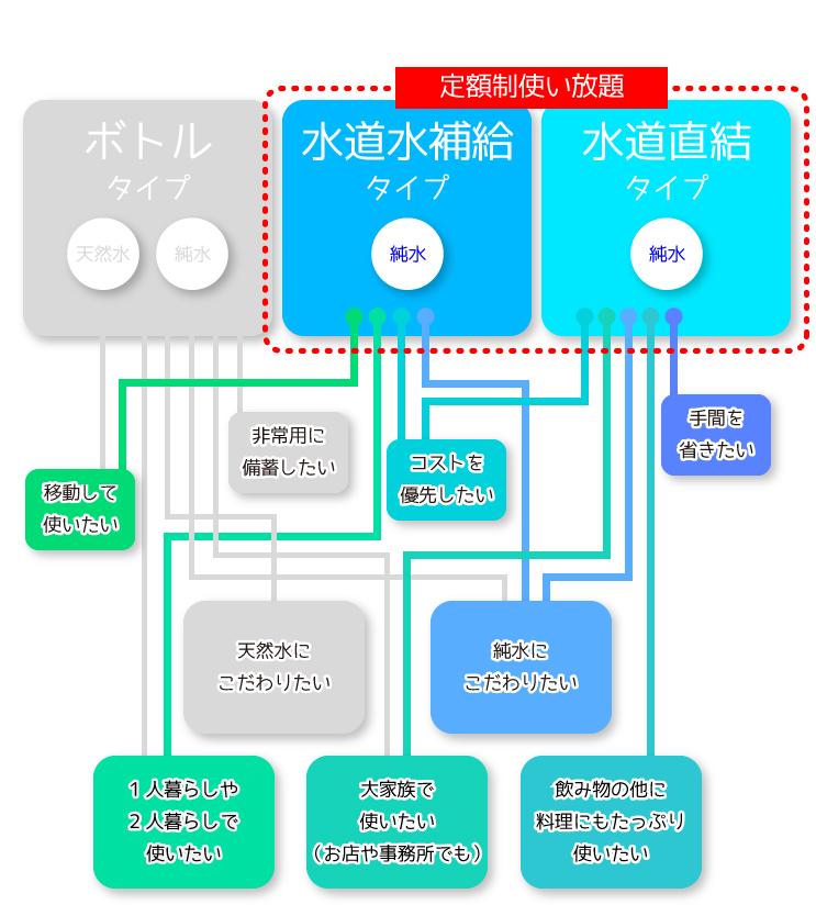 定額使い放題のウォーターサーバーの用途図