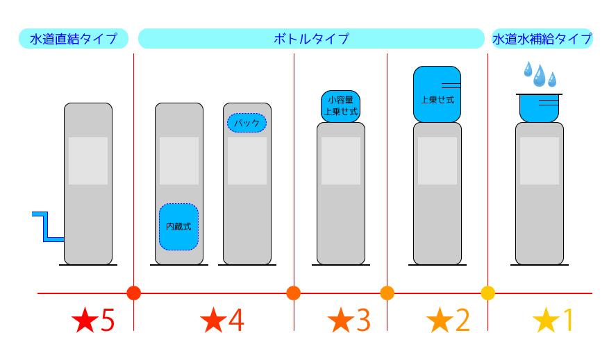 ウォーターサーバー評価基準