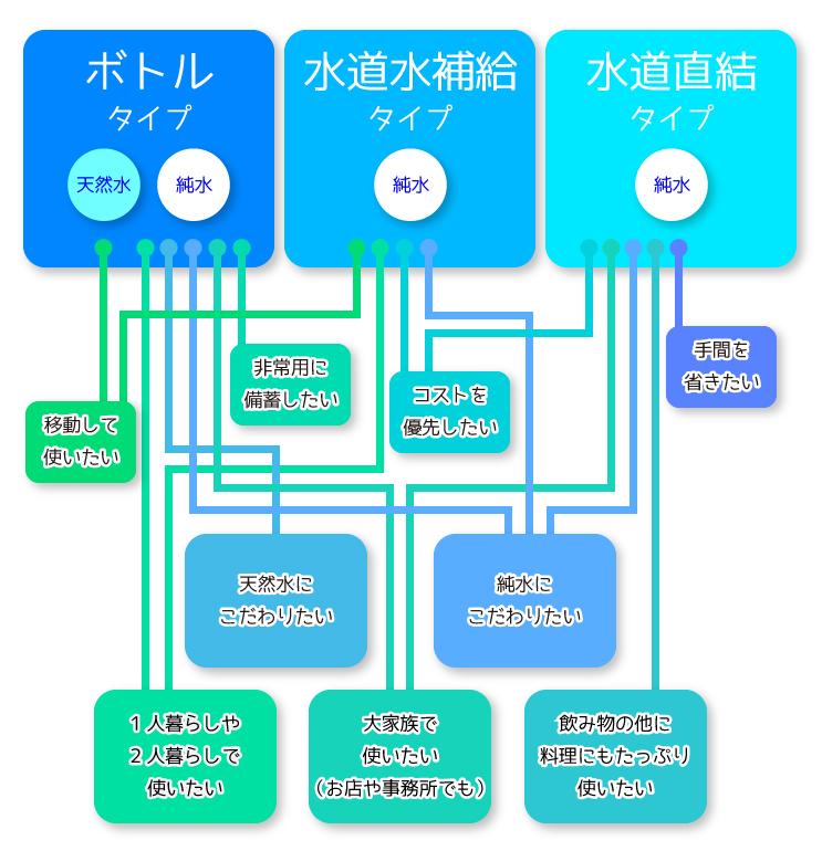 ウォーターサーバーのタイプ別の使用用途図