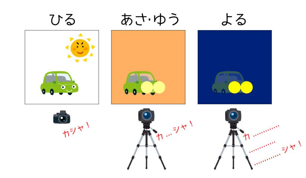 光跡写真のイラスト