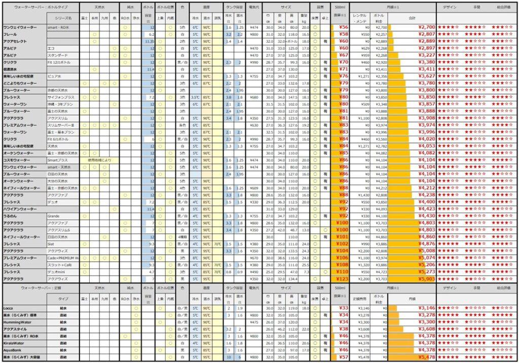 ウォーターサーバー各社比較表