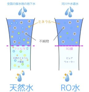 天然水・RO水違い