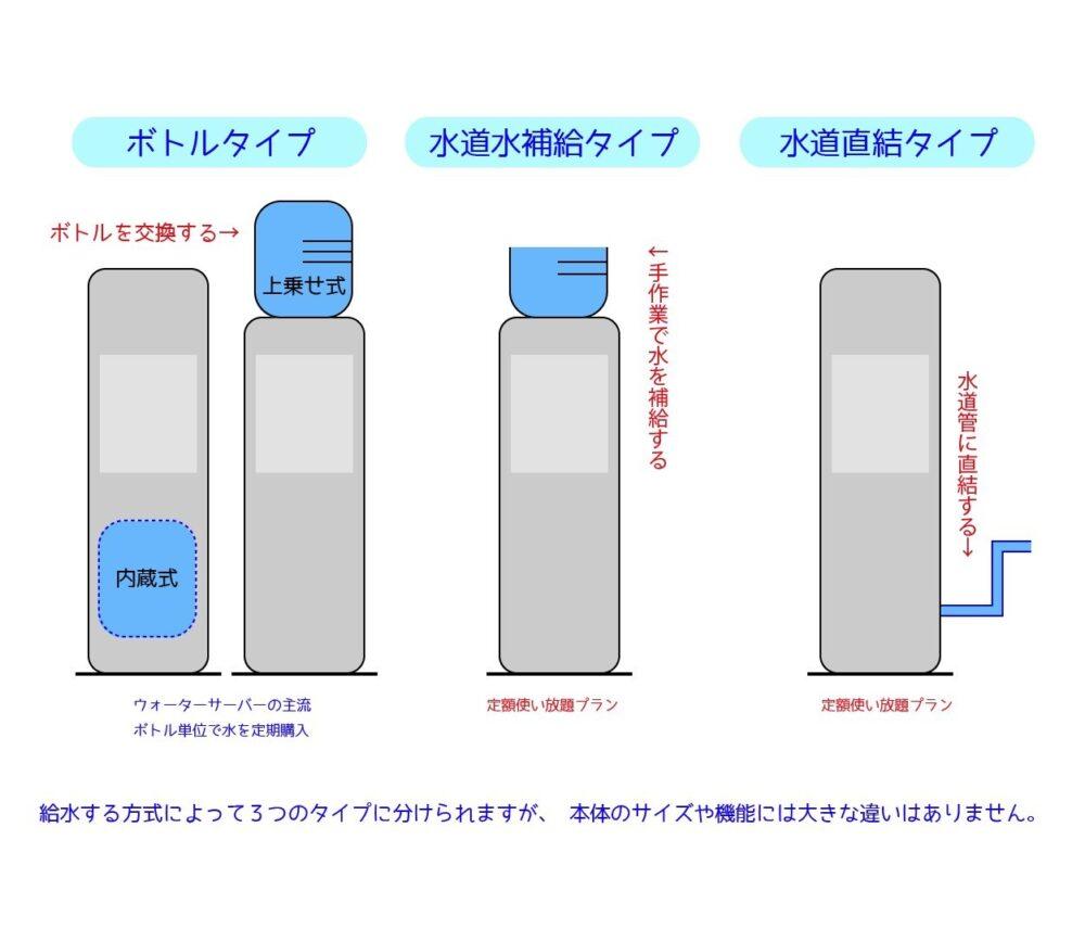 ウォーターサーバーの3つのタイプ