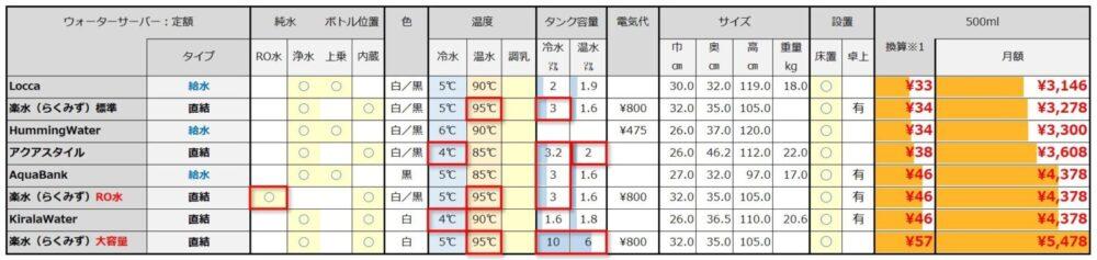 定額ウォーターサーバーの比較表