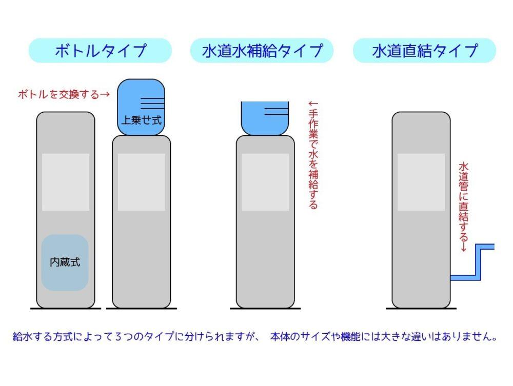 給水方式の違い