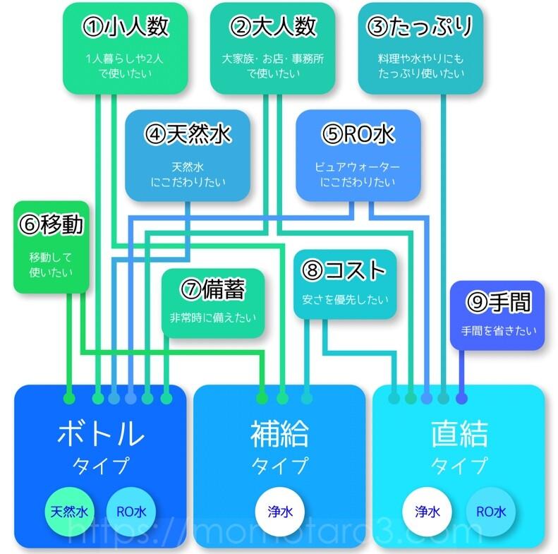 ウォーターサーバーの用途別図解