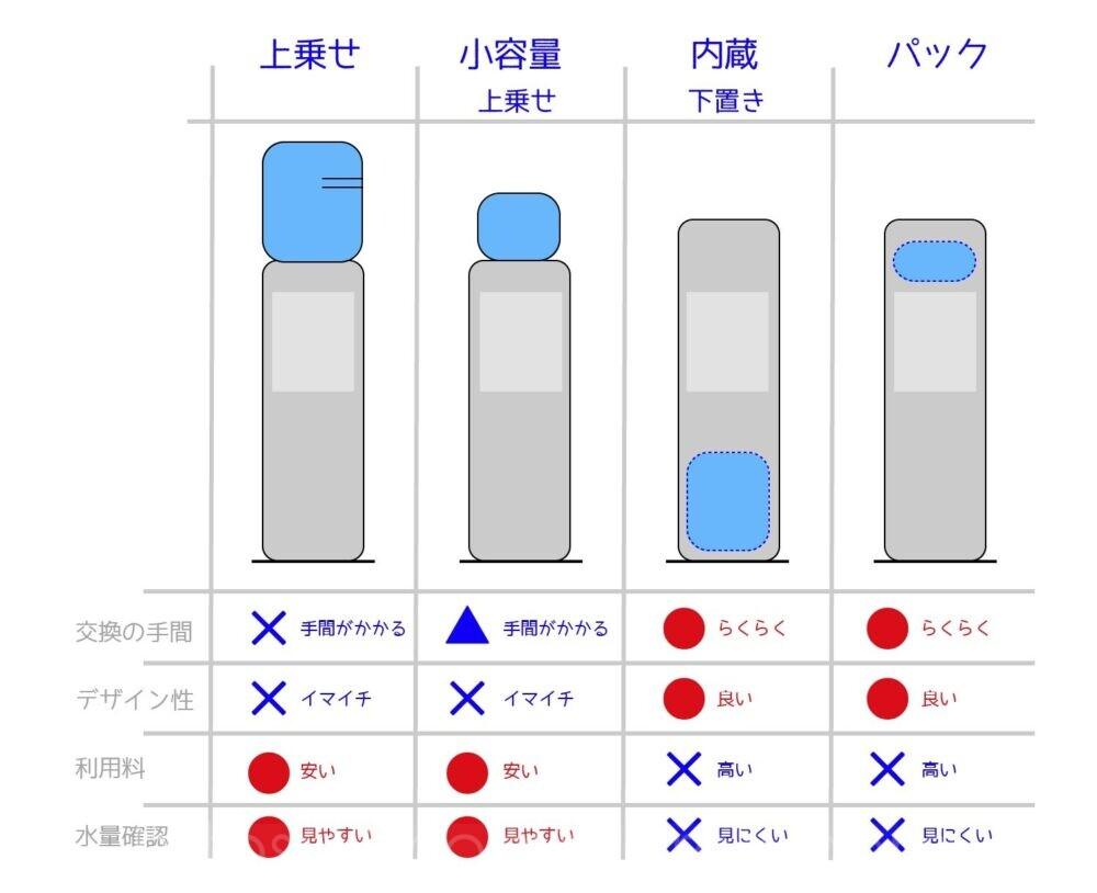 容器の位置図解
