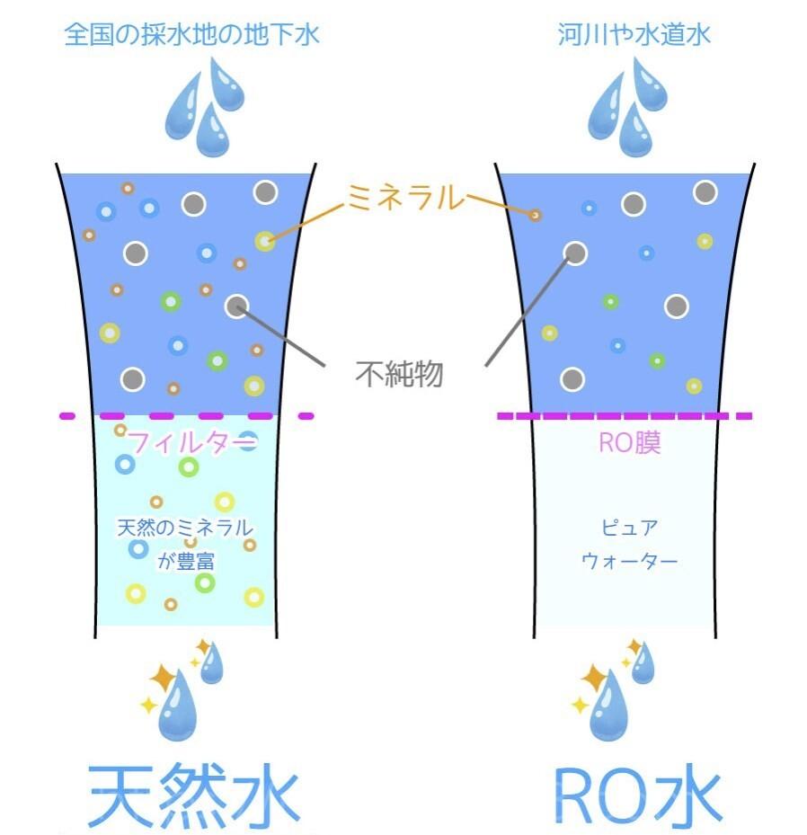 天然水とRO水