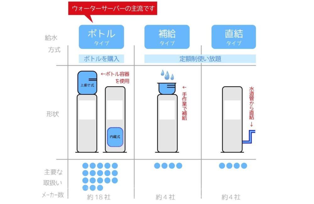 ウォーターサーバー給水方式の図解