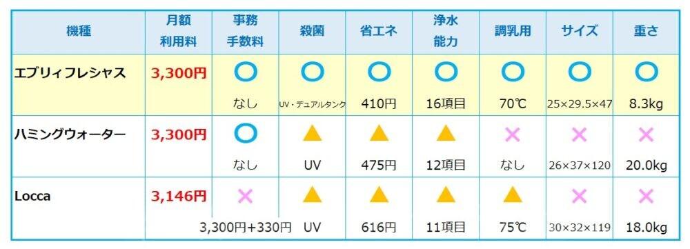 給水の比較表