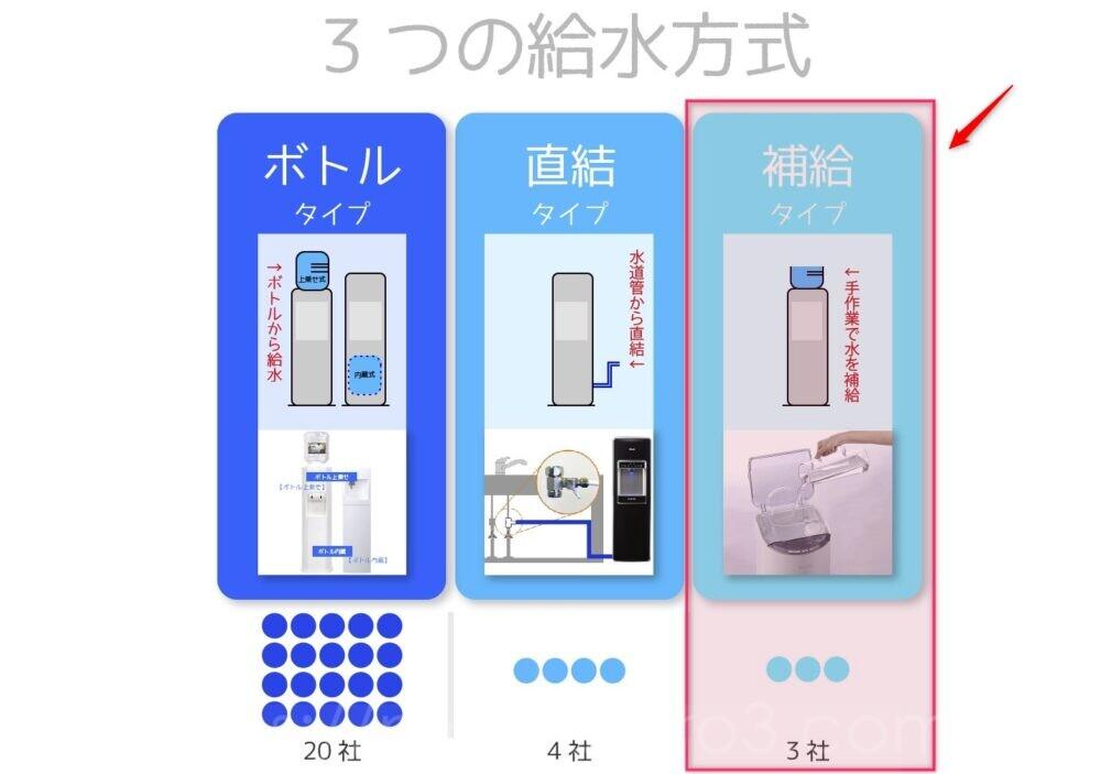 給水方式の図解