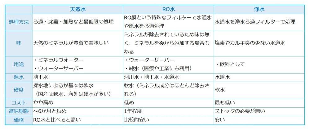 水の種類、比較表