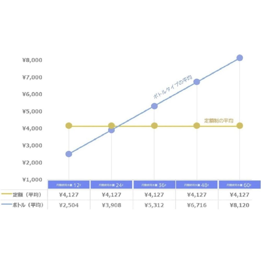ウォーターサーバーのグラフ