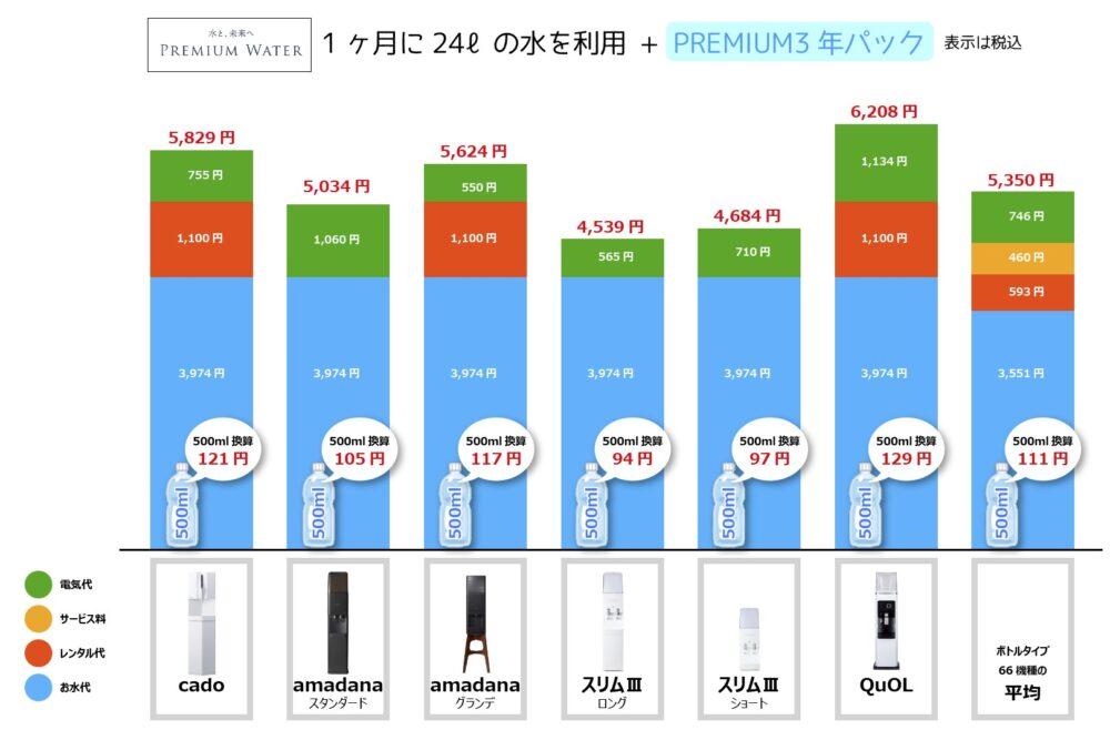 プレミアムウォーターの価格